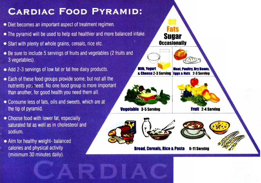 Cardiac Diet Food Pyramid